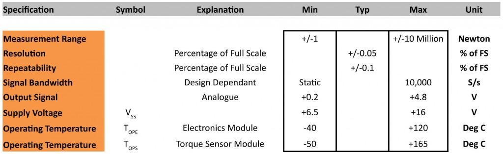 Active Sensing Technology Portfolio V1-6